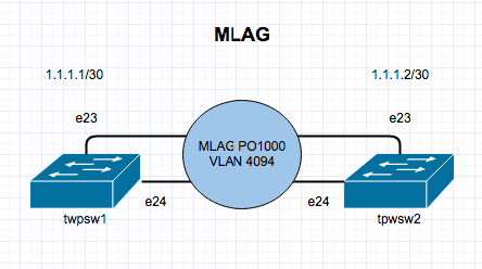 Multi Chassis Link Aggregation Archives - The Packet Wizard