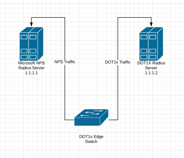 Ruckus : Using Multiple RADIUS Servers - The Packet Wizard