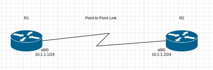 Cisco Route : PPP - The Packet Wizard